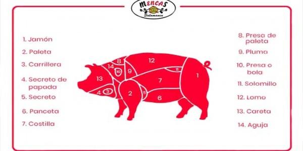 Los diferentes cortes del cerdo